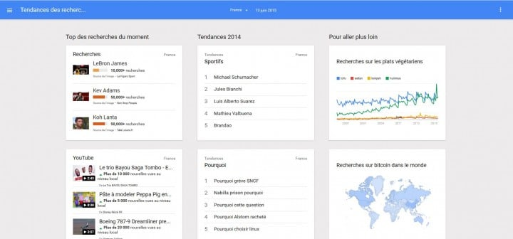 Google trends pour les mots clés