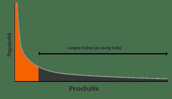 graphique de la longue traine
