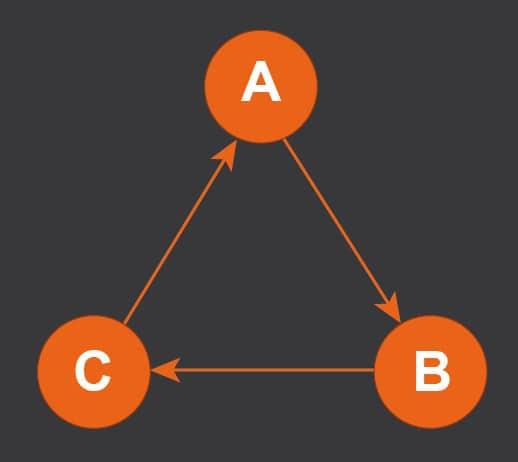 exemple de triangularisation des pages en SEO