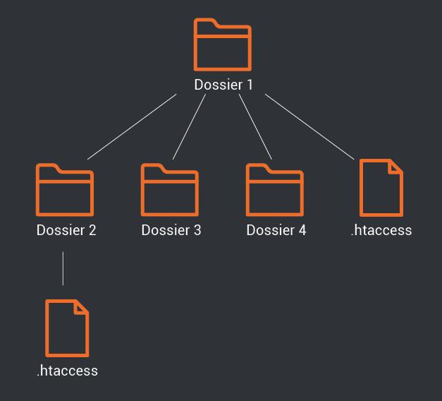 htacces fichier explication fonctionnement