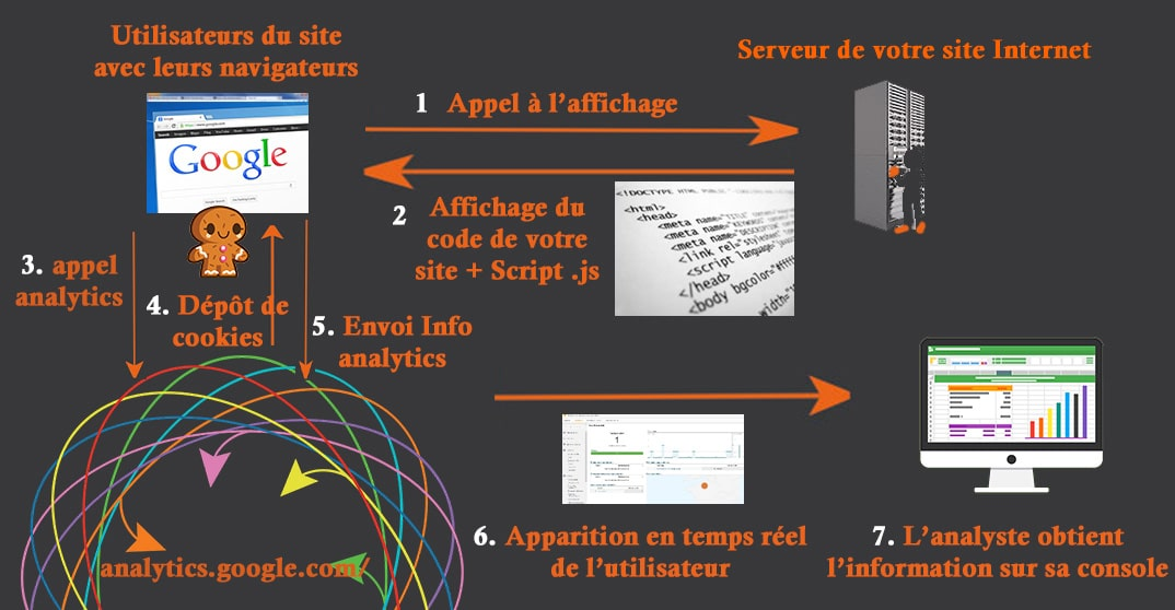 collecte de donneees analytics