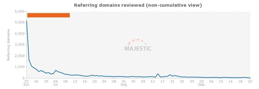 Domaines referents site black hat
