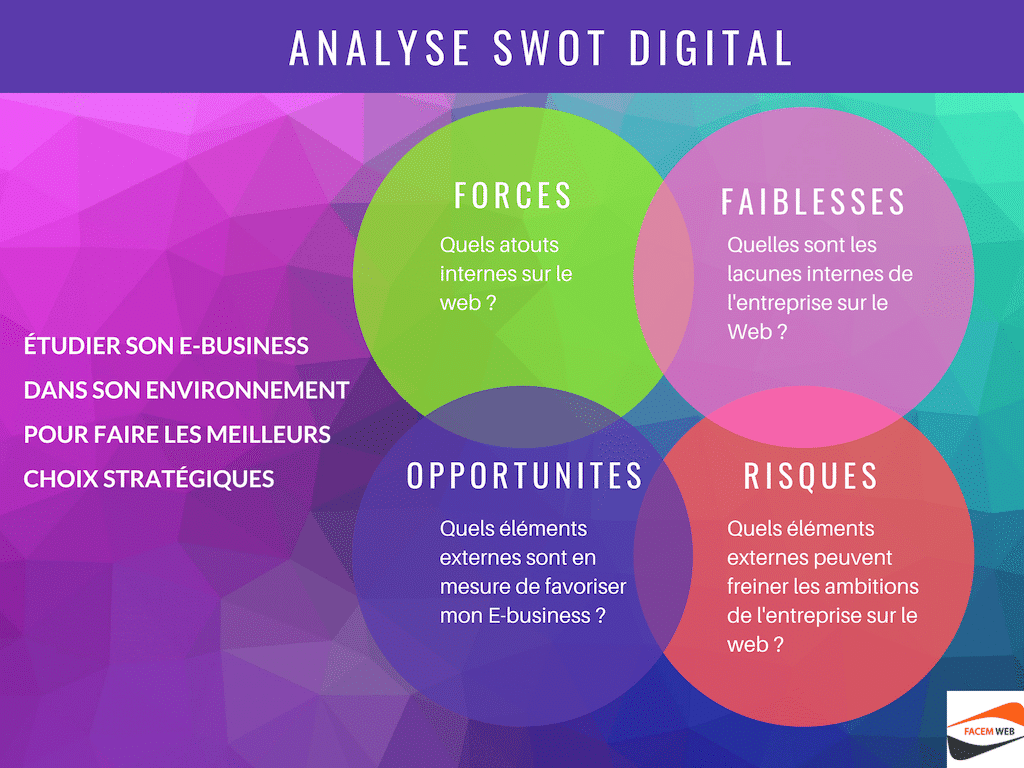 analyse swot markting digital